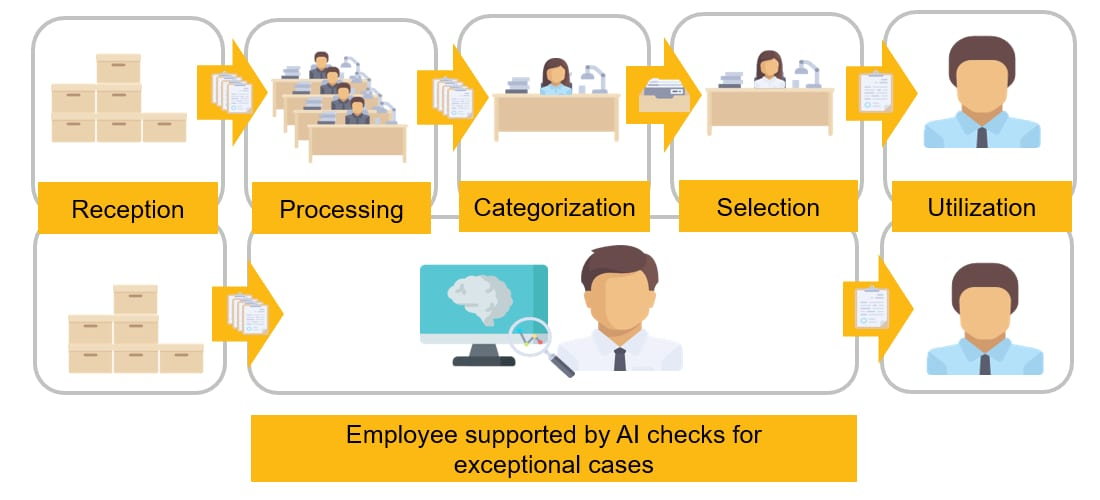 Employee supported by AI