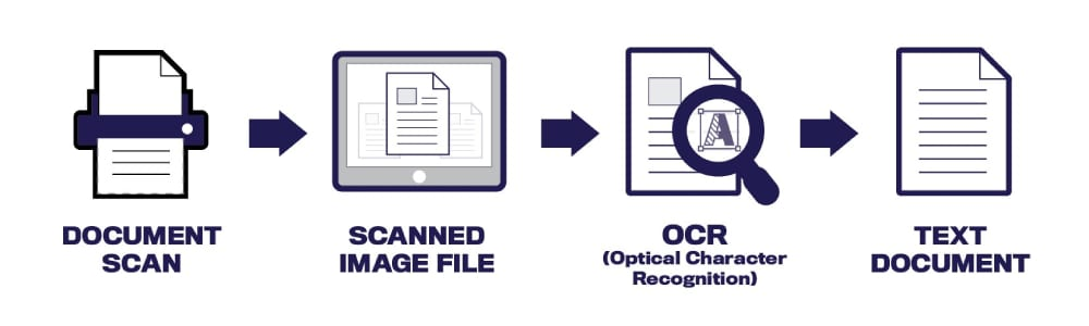 Optical character recognition with deep learning