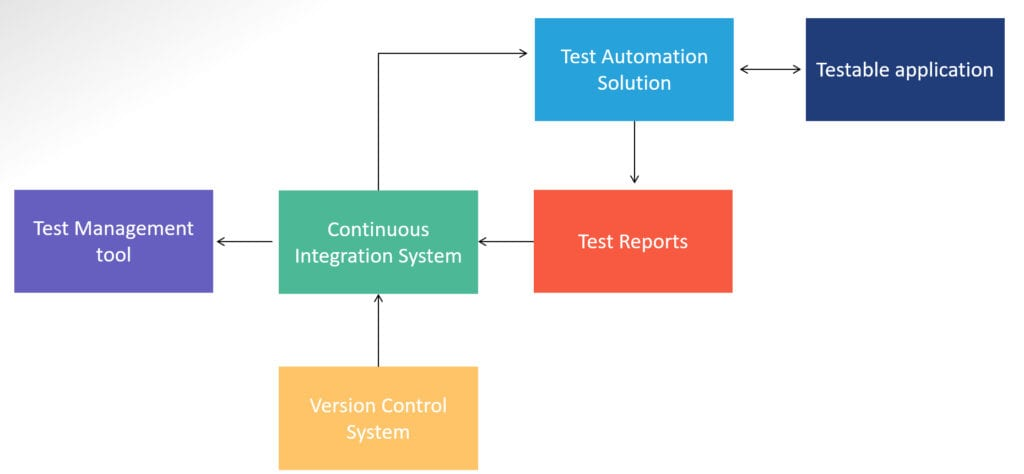 Test Automation Solution