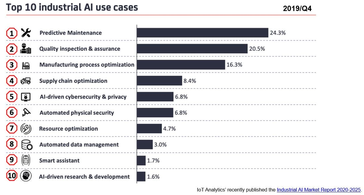 Top 10 industrial AI use cases