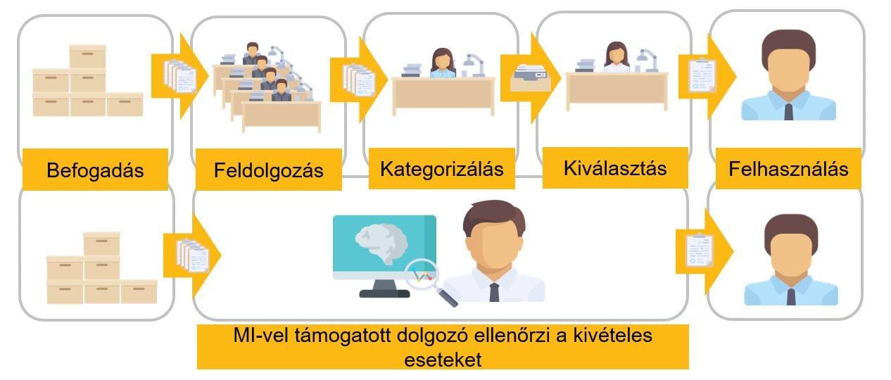 Digitalizáció mesterséges intelligenciával